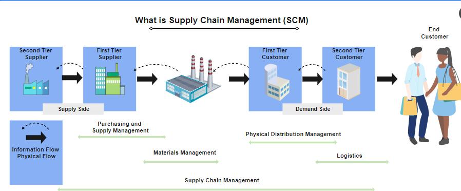 Supply Chain Management Flowchart