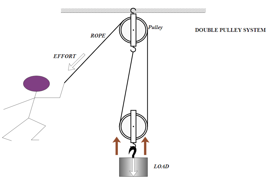double pulley system