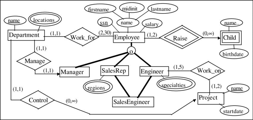EER Diagrams