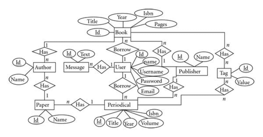 EER Diagram of Library Management System