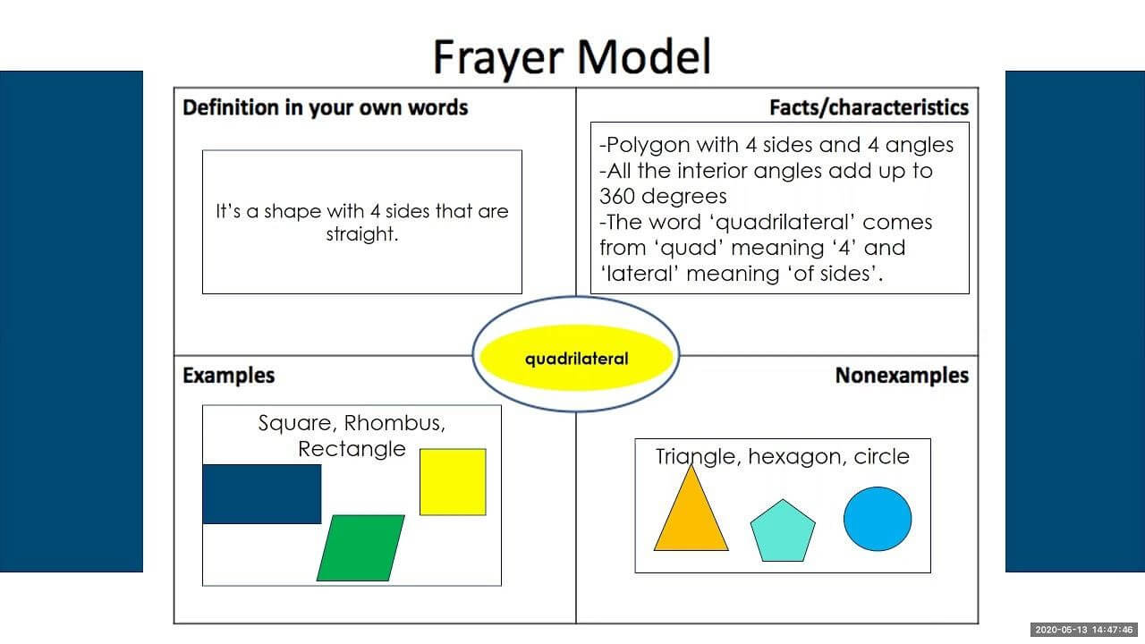 Frayer Model Math