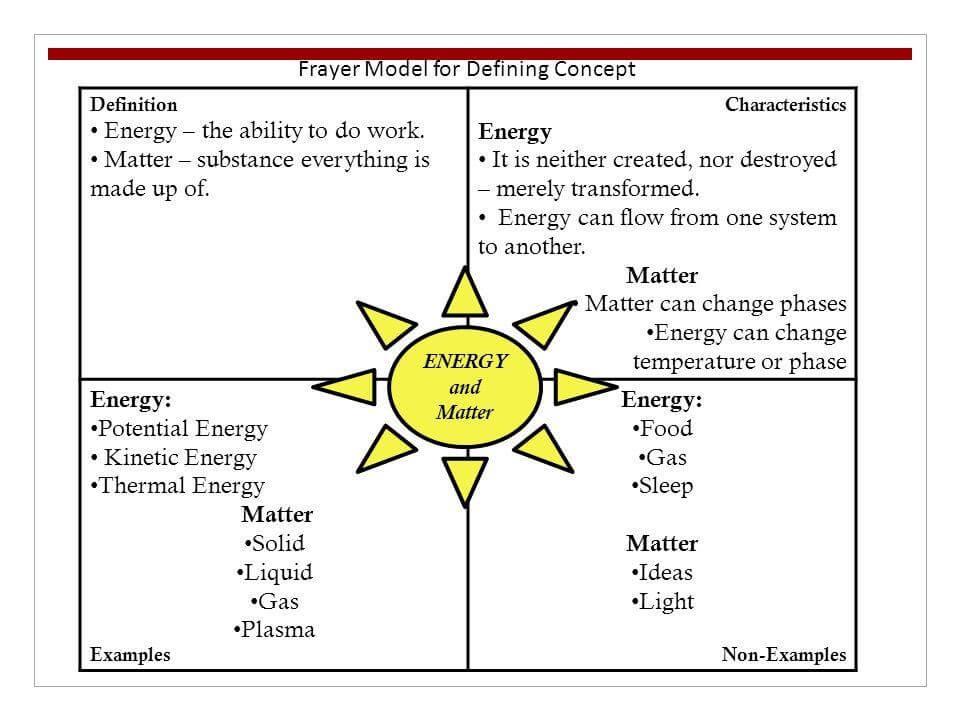 Frayer Model Science