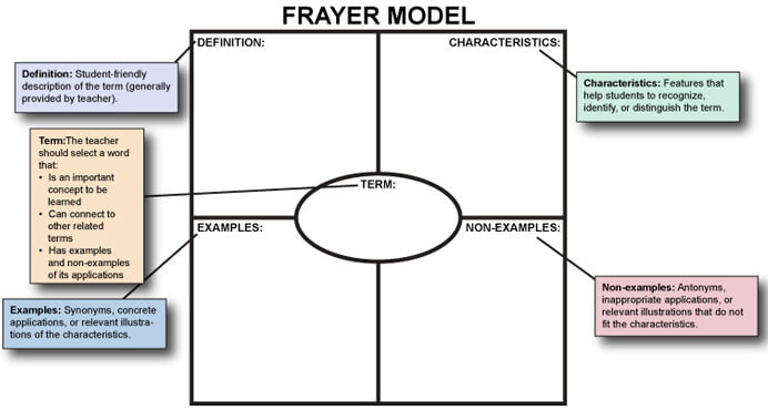 Components of a Frayer Model