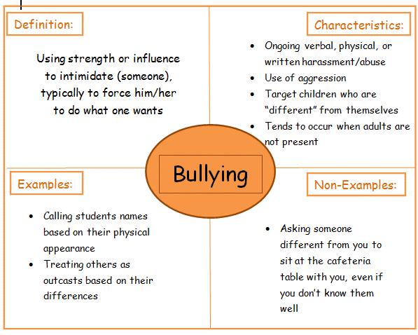 Frayer Model of bullying