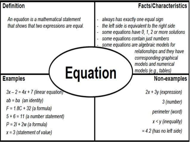 Frayer Model of equation