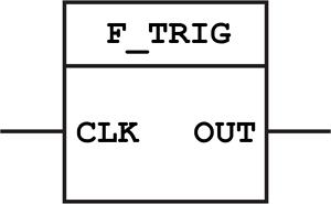 F_TRIG Function Block
