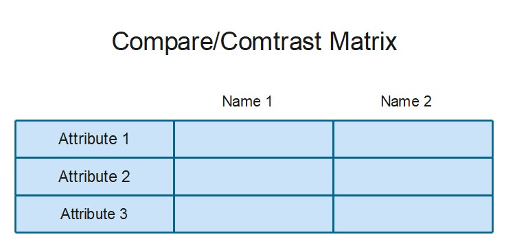 Compare/Contrast Matrix