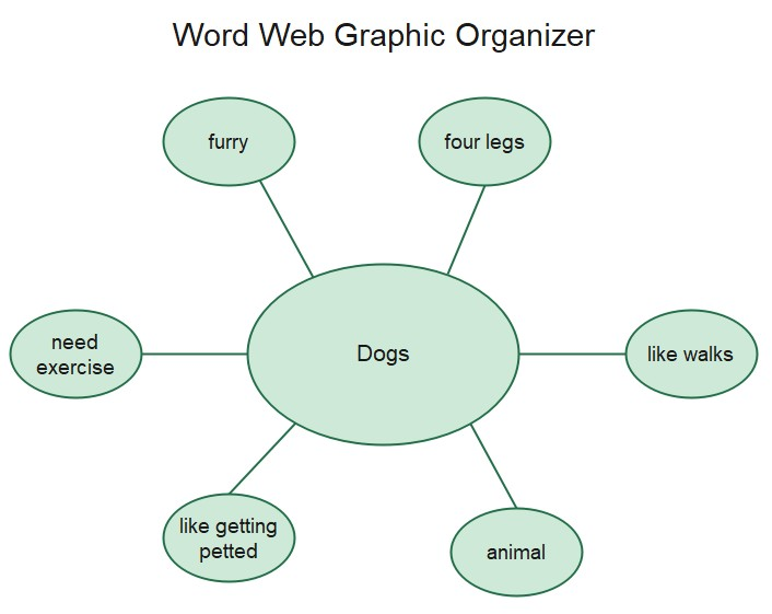 Word Web graphic organizer