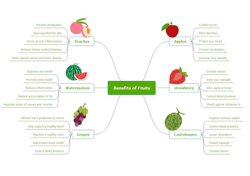 mind map about fruit benefit