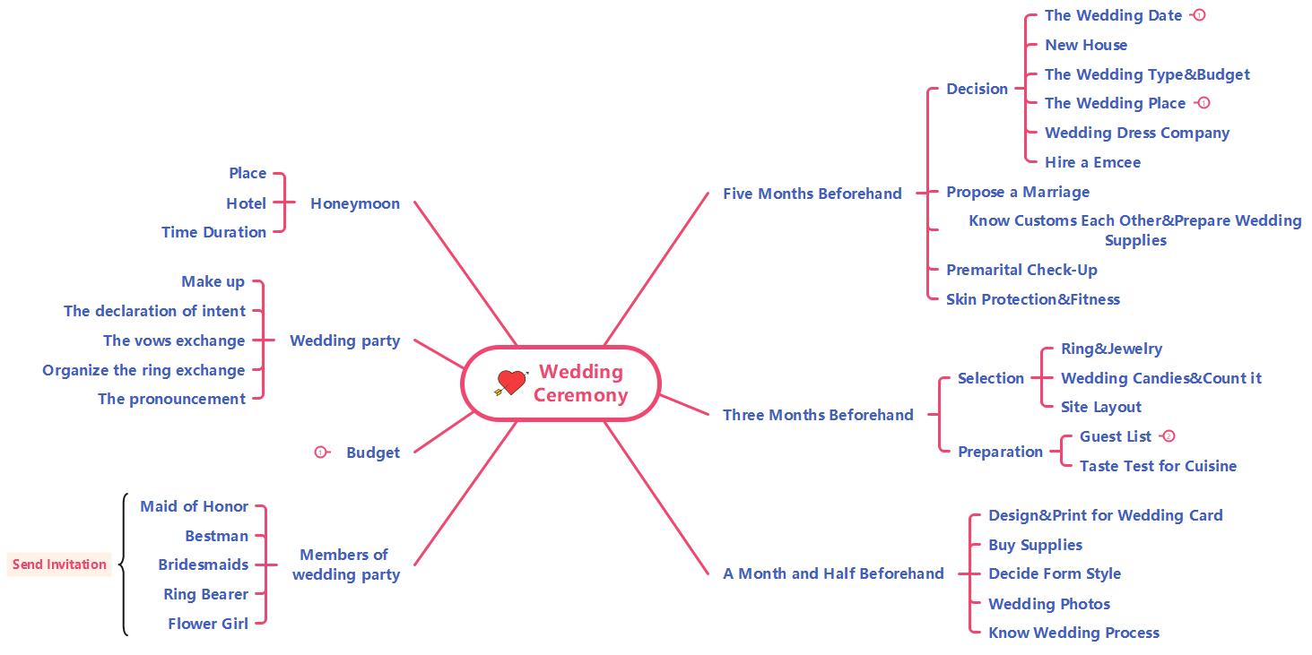 wedding mind map