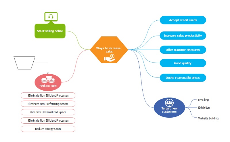 what is mind map2