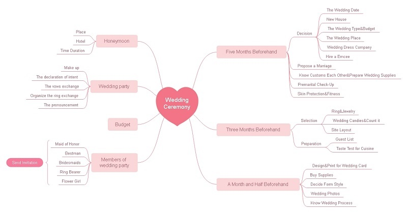 what is mind map4