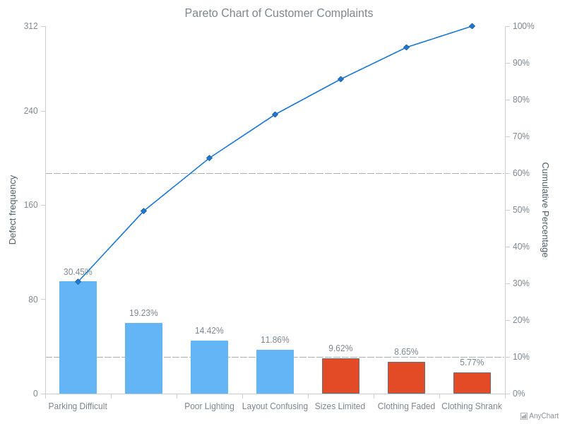 Customer Complaints Pareto Chart