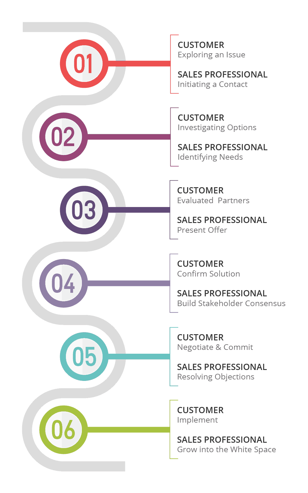 sales cycle buyer journey