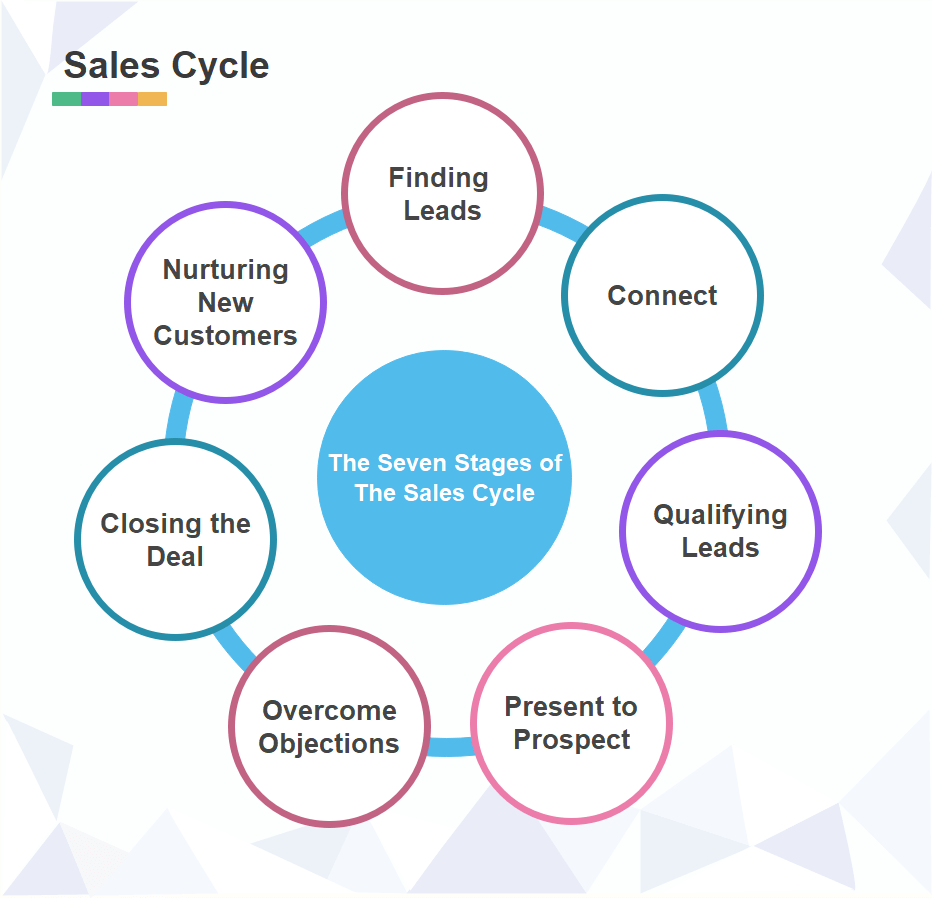 Sales Cycle Stages