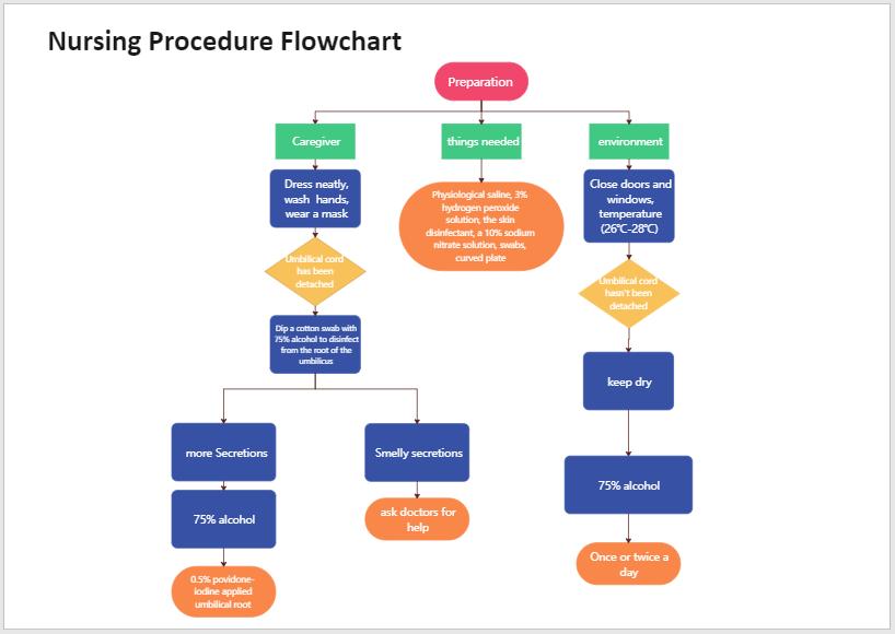 nursing process flowchart