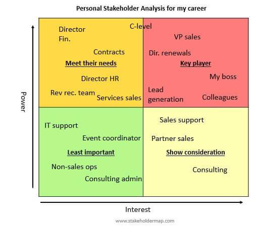 stakeholder mapping or analysis