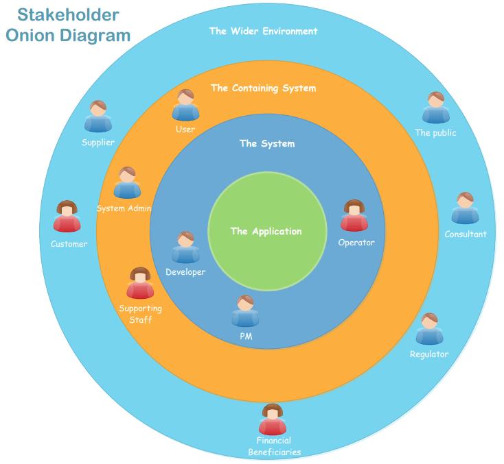 Stakeholder Onion Diagram Template