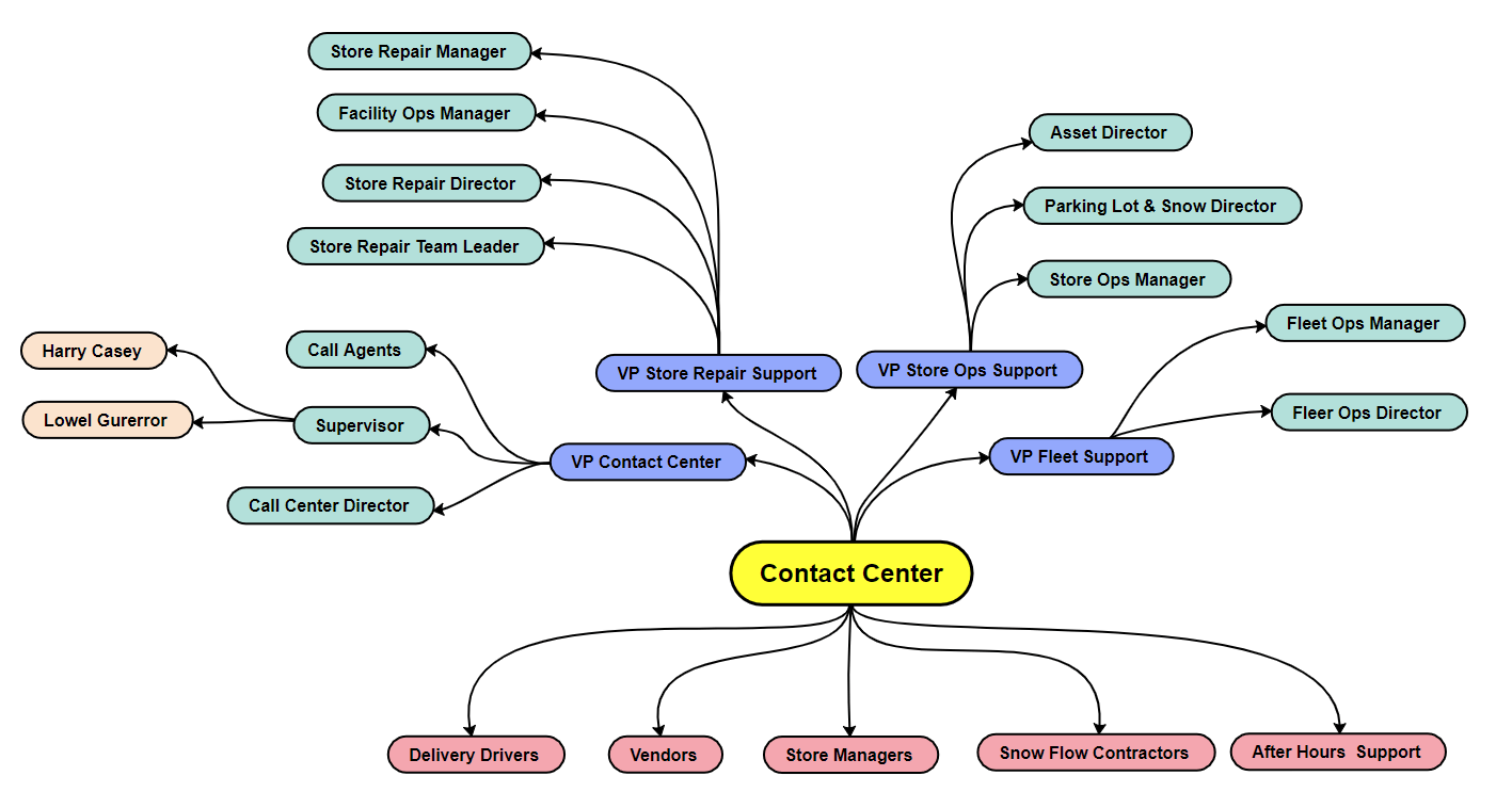 Stakeholder Map Mind Map Template