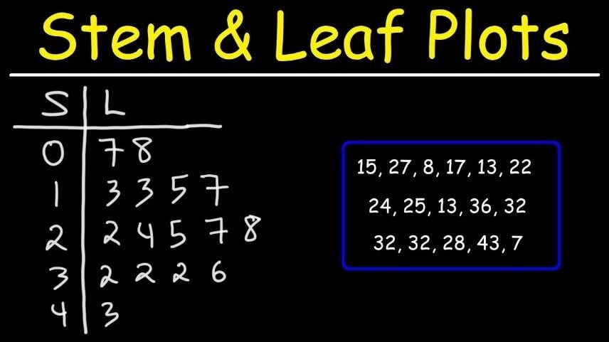 How to Make Stem and Leaf Plots