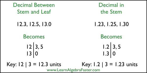 Stem and Leaf Plots Decimals
