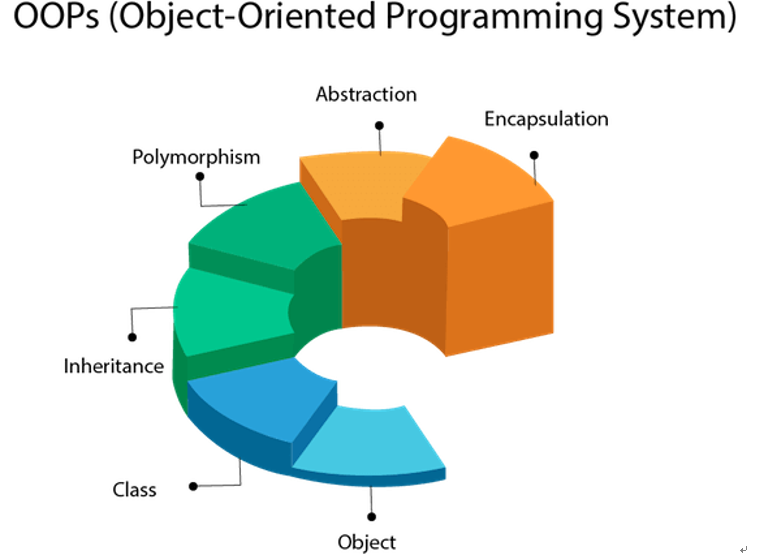 Object-Oriented Concepts Used in UML