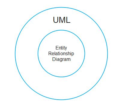 UML diagram vs. ER diagram