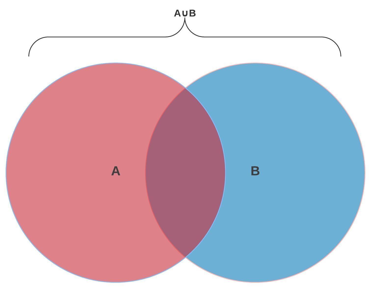 A ∪ B