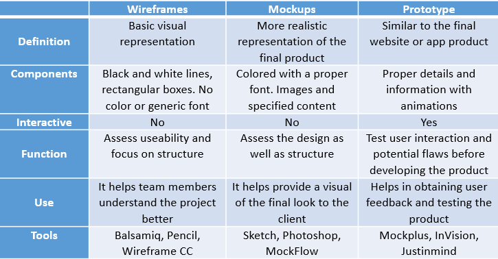 Difference between Wireframes, Mockups and Prototypes