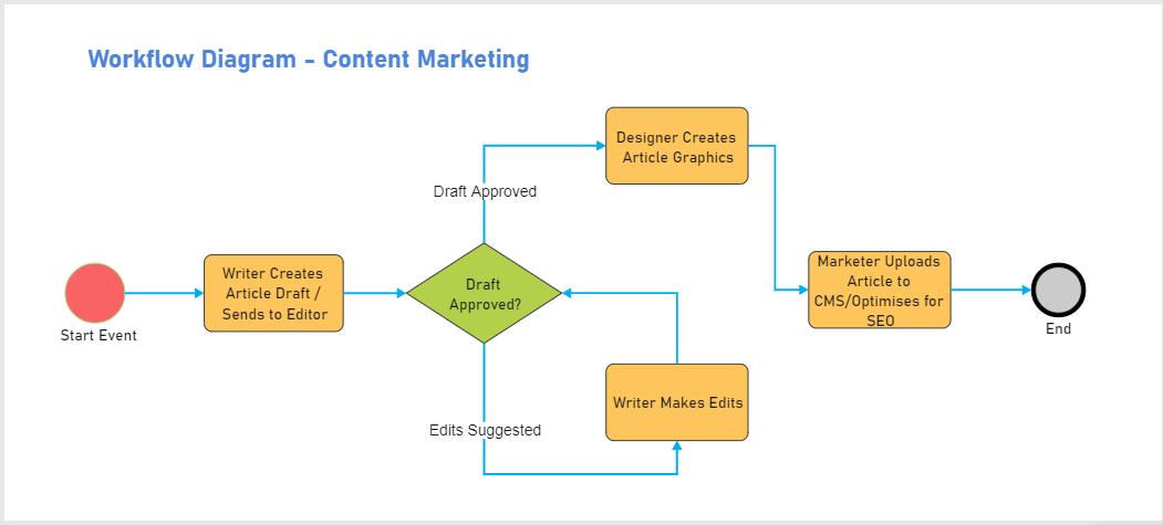 content-marketing-workflow