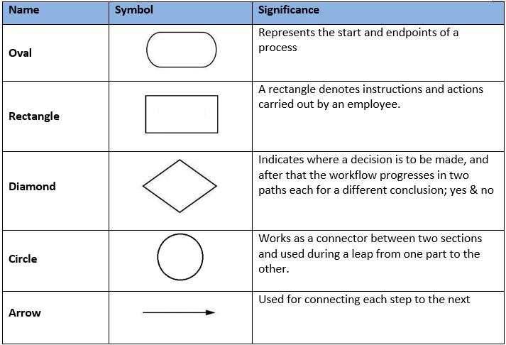 workflow-chart-symbols