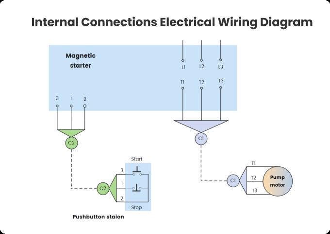 diagrama de fiação elétrica de conexões internas