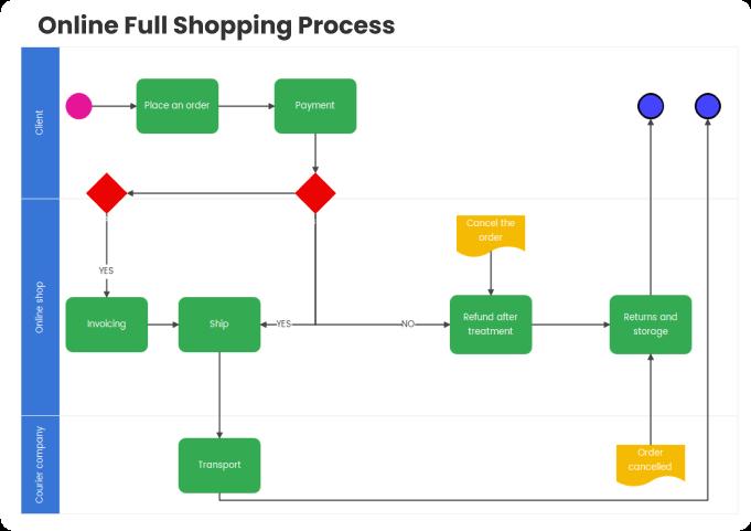 processo de compra completo online