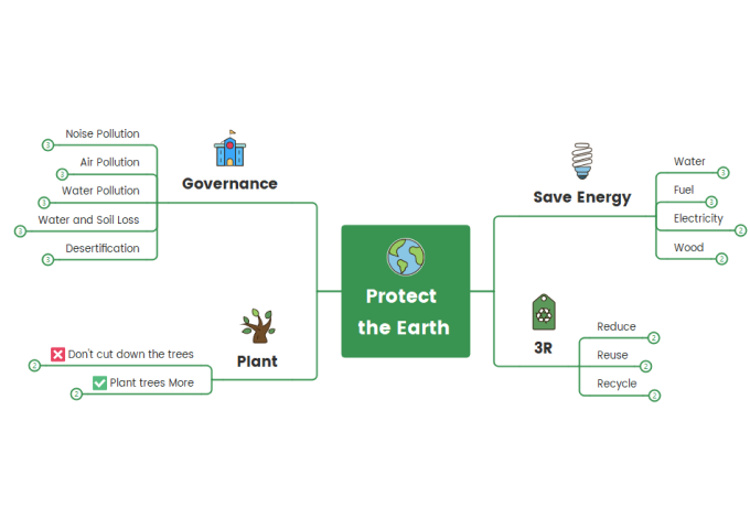 how to protect the earth mind map