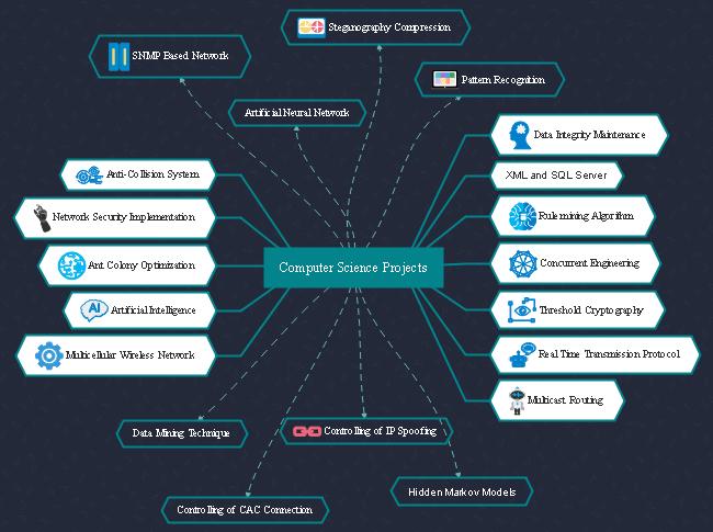 Mind-Map Informatik-Projekt