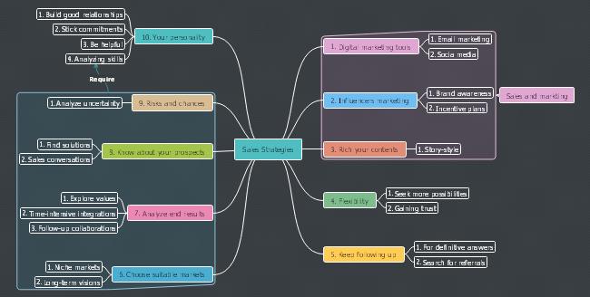 Trittleiter-Brainstorming