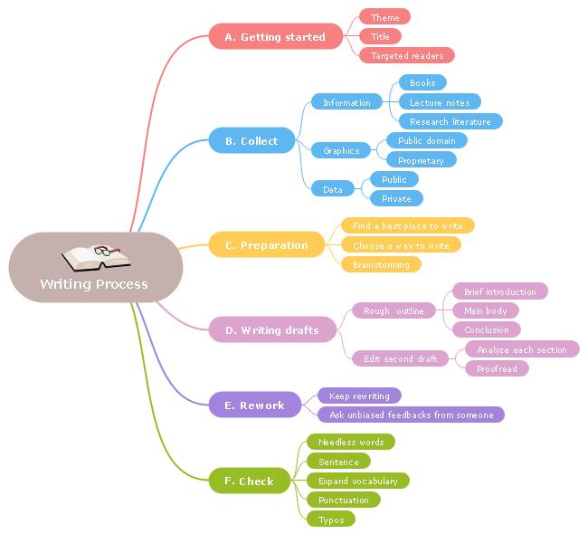 Brainstorming zum Schreiben