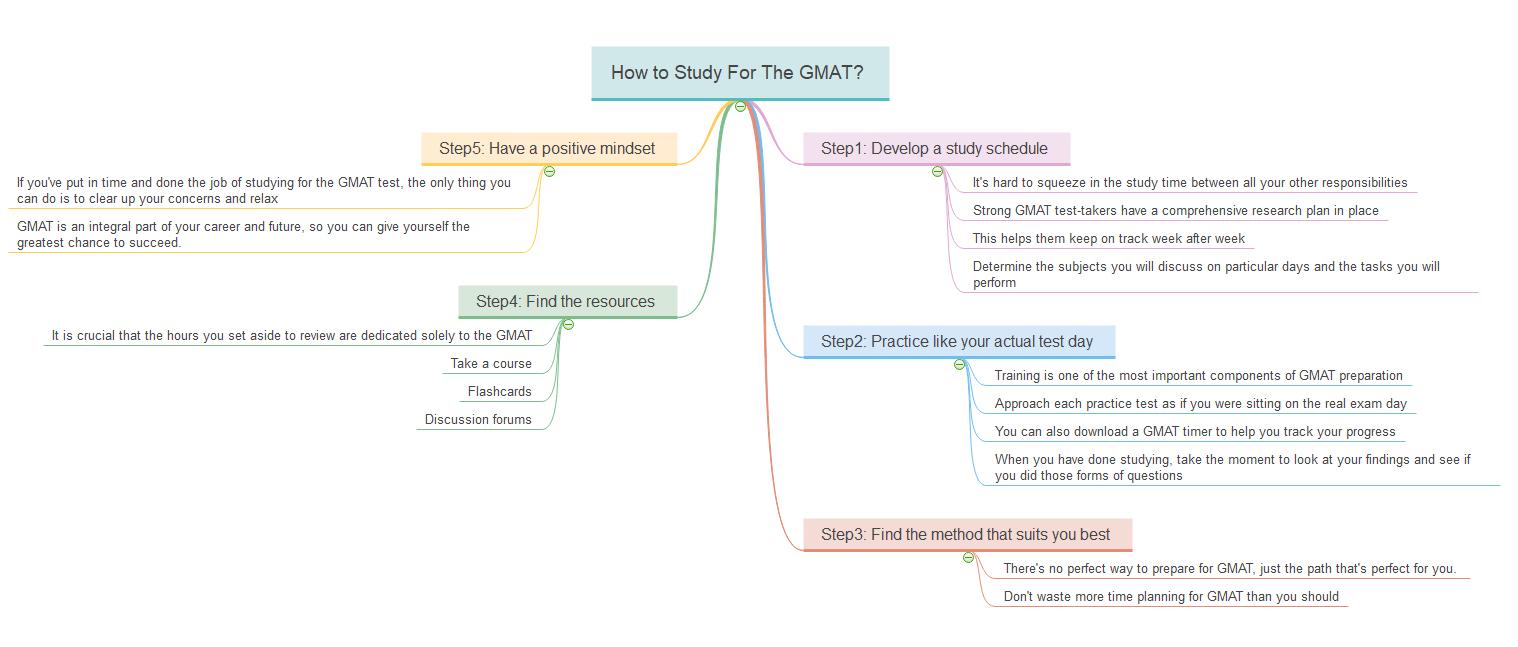 Wie man für GMAT lernt