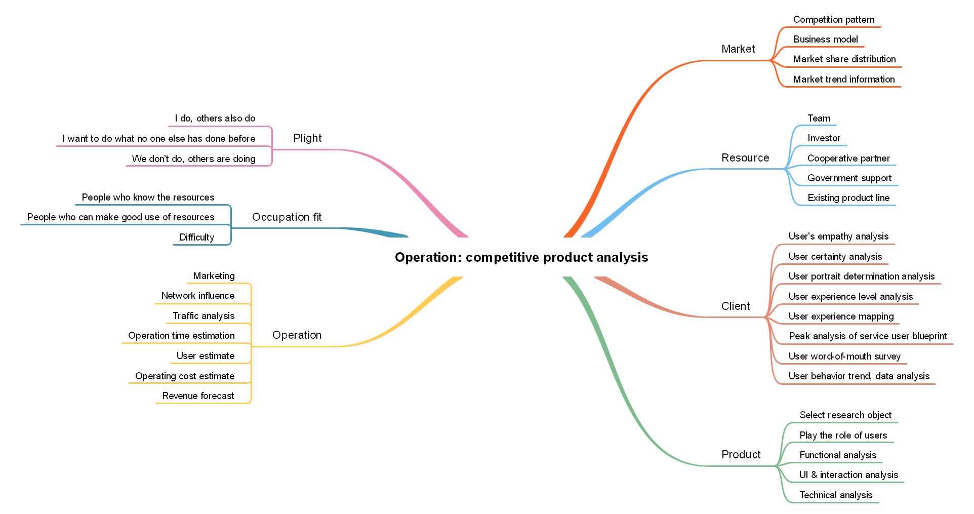 Betrieb: Wettbewerbsfähige Produktanalyse