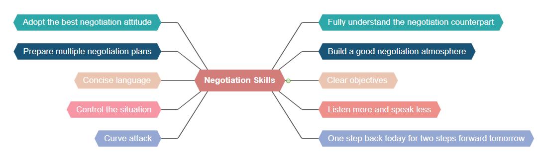 Verhandlungsgeschick
