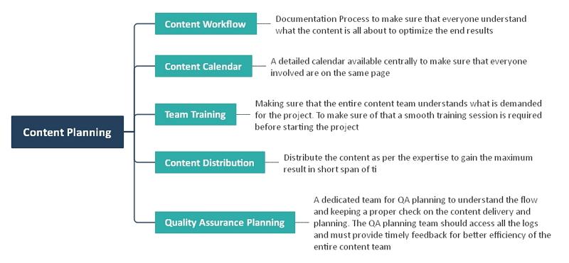 Mind-Map für die Inhaltsplanung