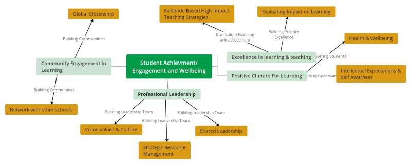 Mind-Map für die Lehrplanplanung