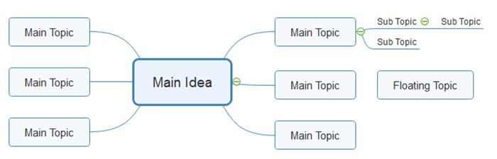 Thementypen in der Mind Map