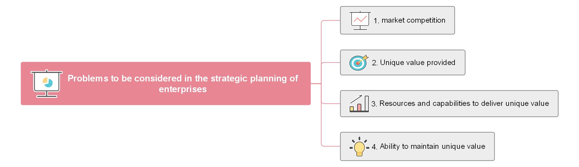 Einige Aspekte, die bei der strategischen Unternehmensplanung berücksichtigt werden müssen