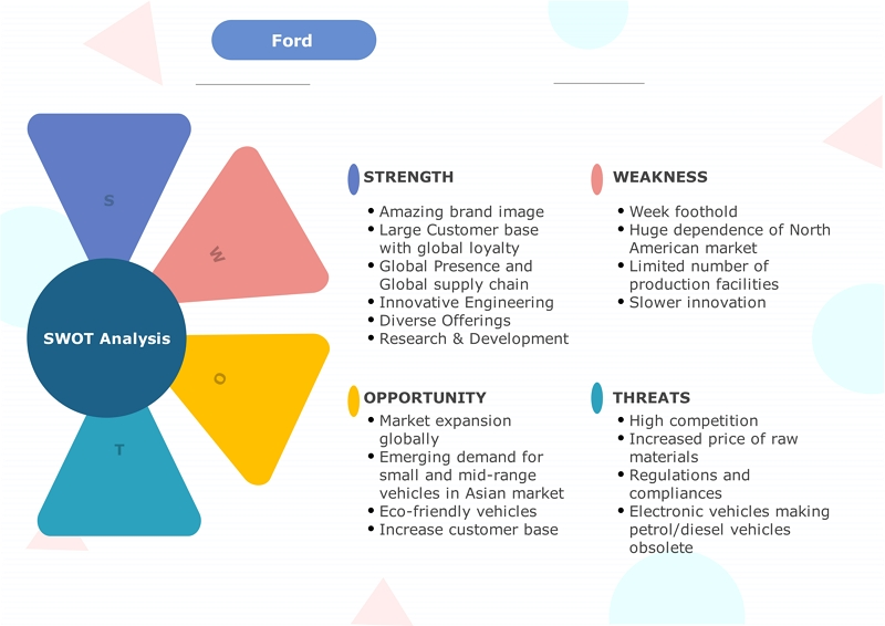 ford swot analyse