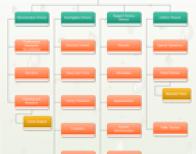 Brand Planning Workflow