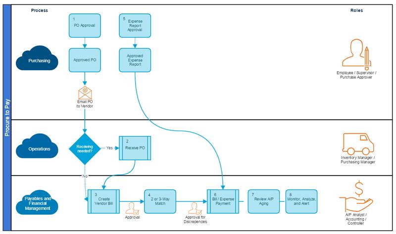 diagramme des comptes fournisseurs processus