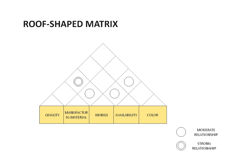 diagramme de matrice