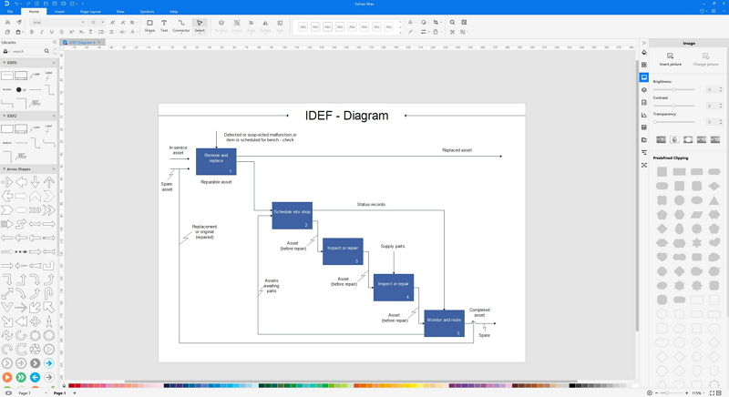 diagramme IDEF
