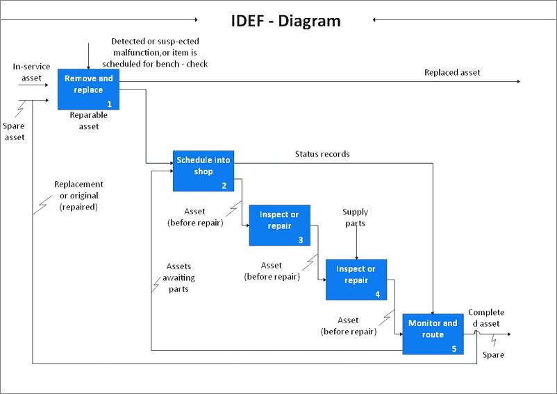 IDEF diagramme